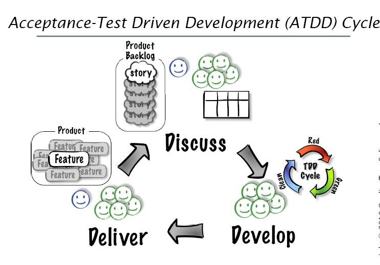 ATDD overview